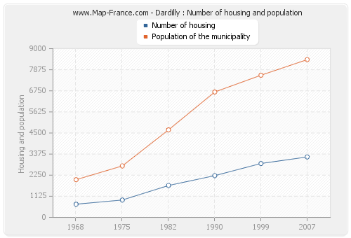 Dardilly : Number of housing and population