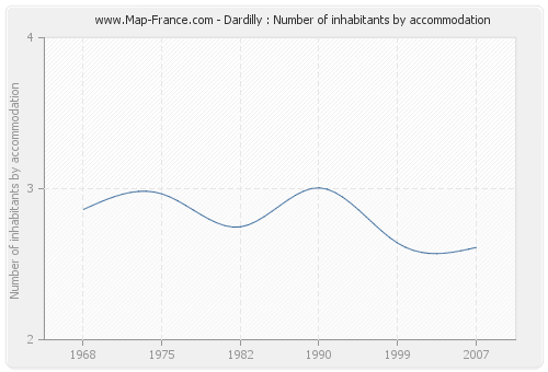 Dardilly : Number of inhabitants by accommodation