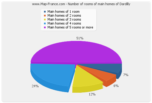 Number of rooms of main homes of Dardilly