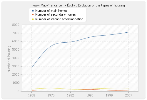 Écully : Evolution of the types of housing