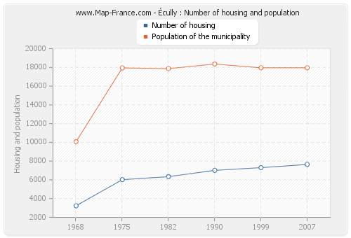 Écully : Number of housing and population