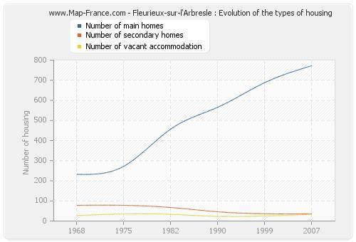 Fleurieux-sur-l'Arbresle : Evolution of the types of housing