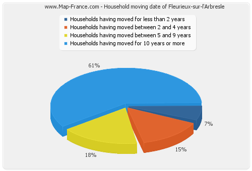 Household moving date of Fleurieux-sur-l'Arbresle