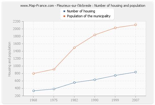 Fleurieux-sur-l'Arbresle : Number of housing and population