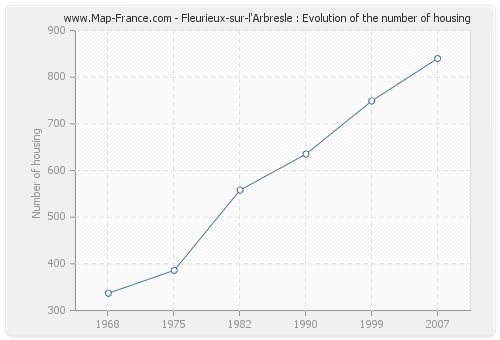 Fleurieux-sur-l'Arbresle : Evolution of the number of housing