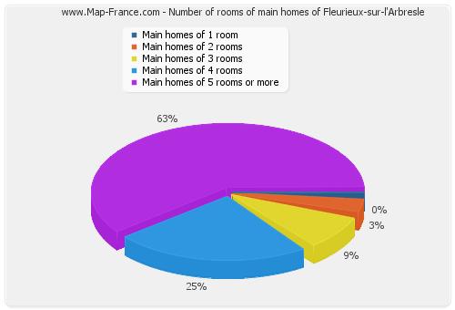 Number of rooms of main homes of Fleurieux-sur-l'Arbresle