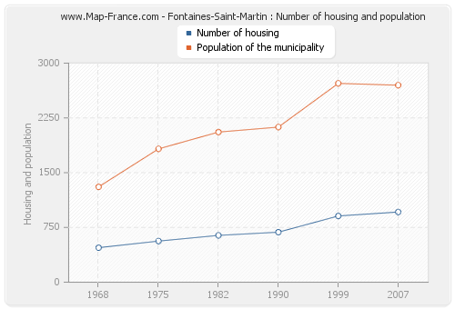 Fontaines-Saint-Martin : Number of housing and population