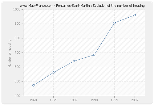 Fontaines-Saint-Martin : Evolution of the number of housing