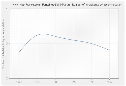 Fontaines-Saint-Martin : Number of inhabitants by accommodation