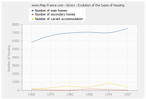 Givors : Evolution of the types of housing