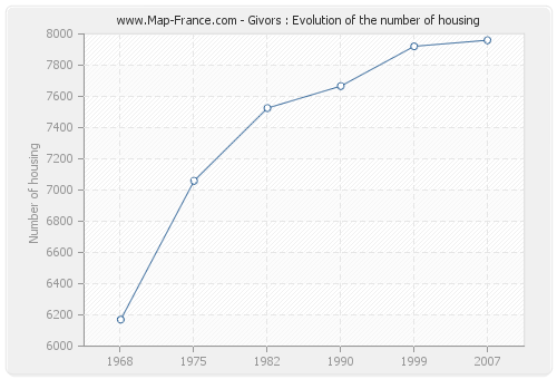 Givors : Evolution of the number of housing