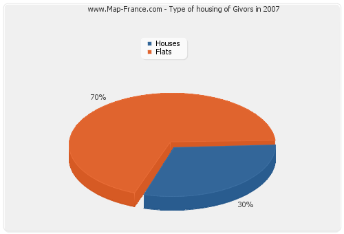 Type of housing of Givors in 2007