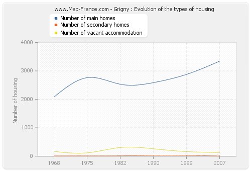 Grigny : Evolution of the types of housing
