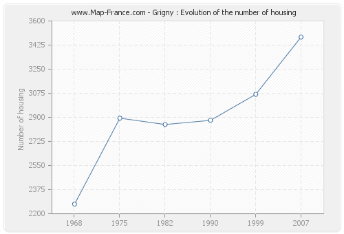 Grigny : Evolution of the number of housing