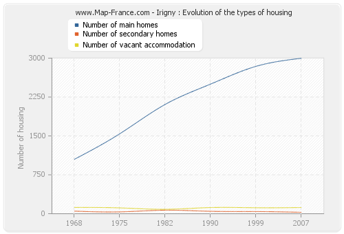 Irigny : Evolution of the types of housing