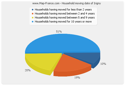 Household moving date of Irigny
