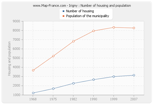 Irigny : Number of housing and population