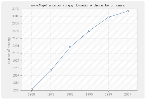 Irigny : Evolution of the number of housing