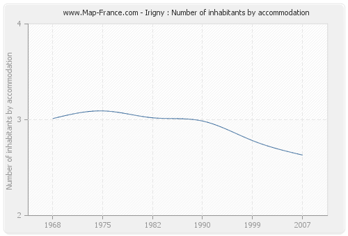 Irigny : Number of inhabitants by accommodation