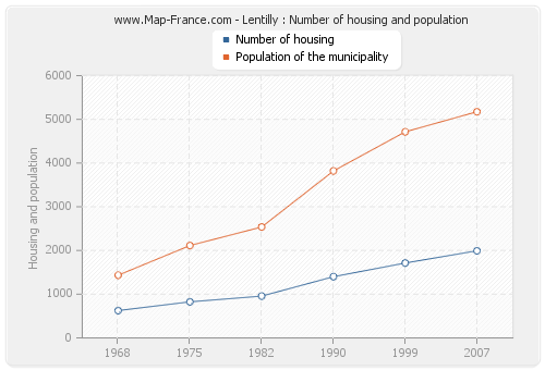 Lentilly : Number of housing and population