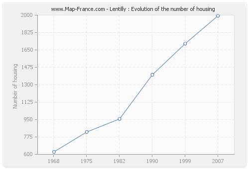 Lentilly : Evolution of the number of housing