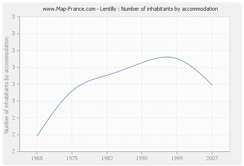 Lentilly : Number of inhabitants by accommodation