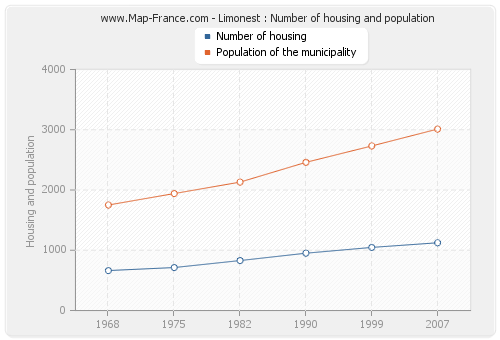 Limonest : Number of housing and population