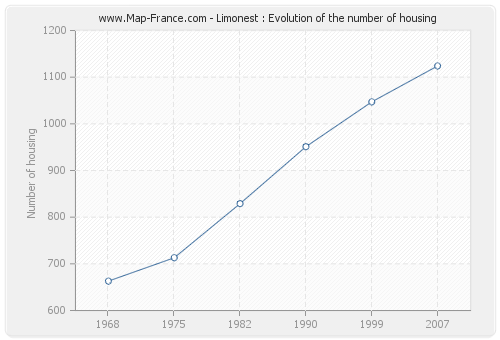 Limonest : Evolution of the number of housing