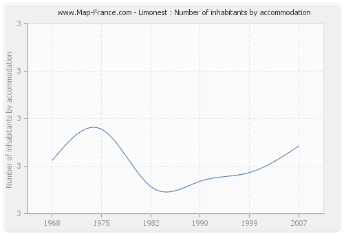 Limonest : Number of inhabitants by accommodation