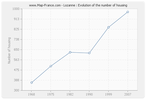 Lozanne : Evolution of the number of housing