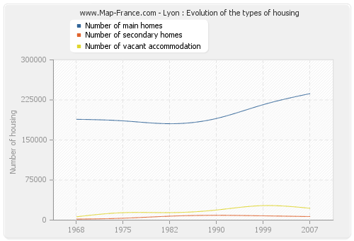 Lyon : Evolution of the types of housing