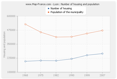 Lyon : Number of housing and population