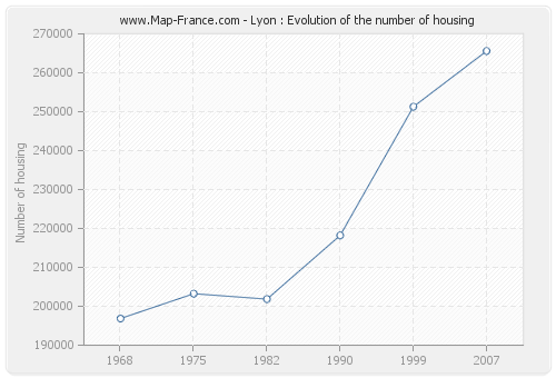 Lyon : Evolution of the number of housing
