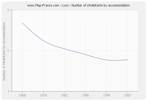 Lyon : Number of inhabitants by accommodation