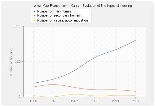 Marcy : Evolution of the types of housing