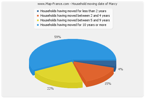 Household moving date of Marcy