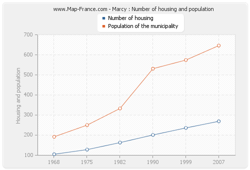 Marcy : Number of housing and population