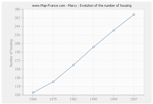 Marcy : Evolution of the number of housing