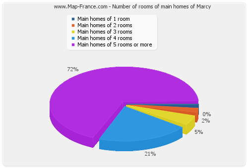 Number of rooms of main homes of Marcy