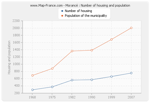 Morancé : Number of housing and population