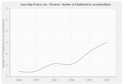 Morancé : Number of inhabitants by accommodation