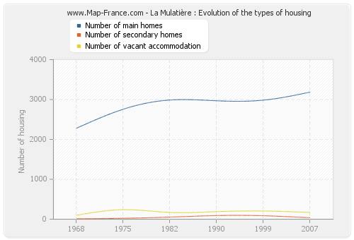 La Mulatière : Evolution of the types of housing