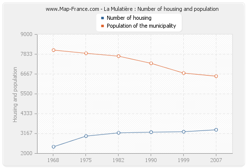 La Mulatière : Number of housing and population