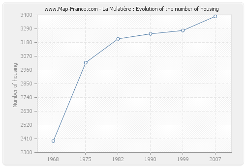 La Mulatière : Evolution of the number of housing