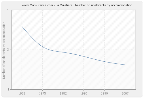 La Mulatière : Number of inhabitants by accommodation