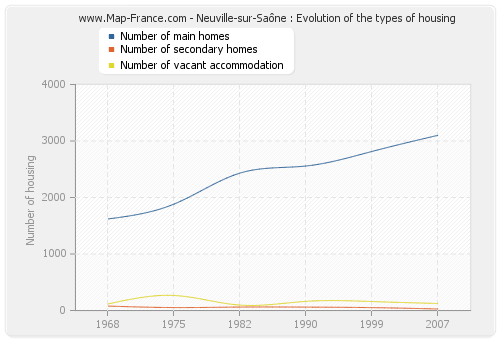 Neuville-sur-Saône : Evolution of the types of housing
