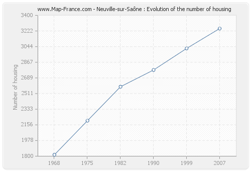 Neuville-sur-Saône : Evolution of the number of housing