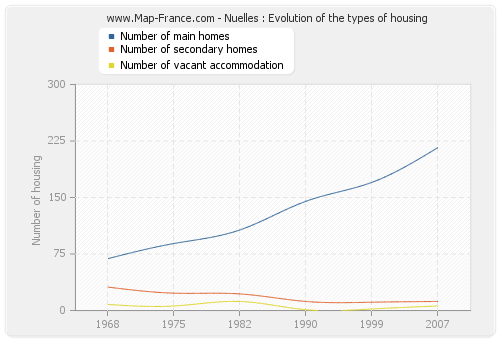 Nuelles : Evolution of the types of housing