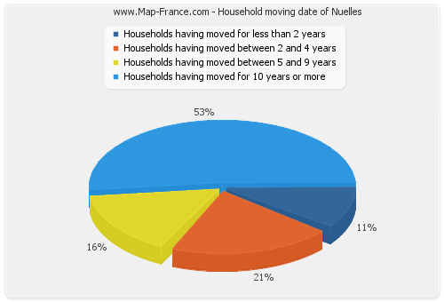 Household moving date of Nuelles