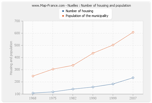 Nuelles : Number of housing and population